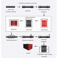 Quality directional drilling tools Non-dig Drill Pipe Parameters for sale