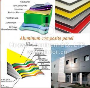 Quality 2017 High Quality Aluminum Composite Board / pvdf aluminum composite panel for sale