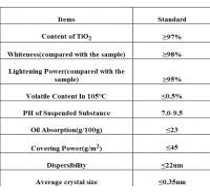 Buy Titanium Dioxide Anatase; TiO2; Pigment White; CAS: 13463-67-7 at wholesale prices