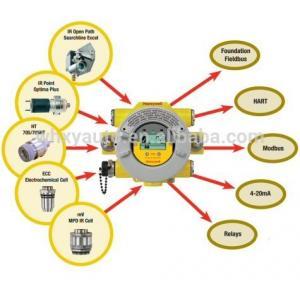 Quality Honeywell H2S Sensor XNXXSH1FM Hydrogen sulfide (H2S) 10-50 ppm (FM approved) XNX Sensors H2S Sensor for sale