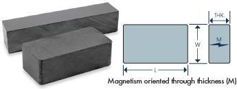 Buy Neodymium Magnets at wholesale prices