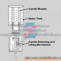 Quality Working Principles of Manual Candle Making Machines for sale