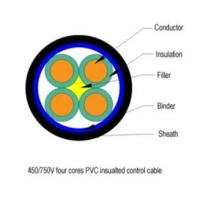 Plastic-insulated control cable