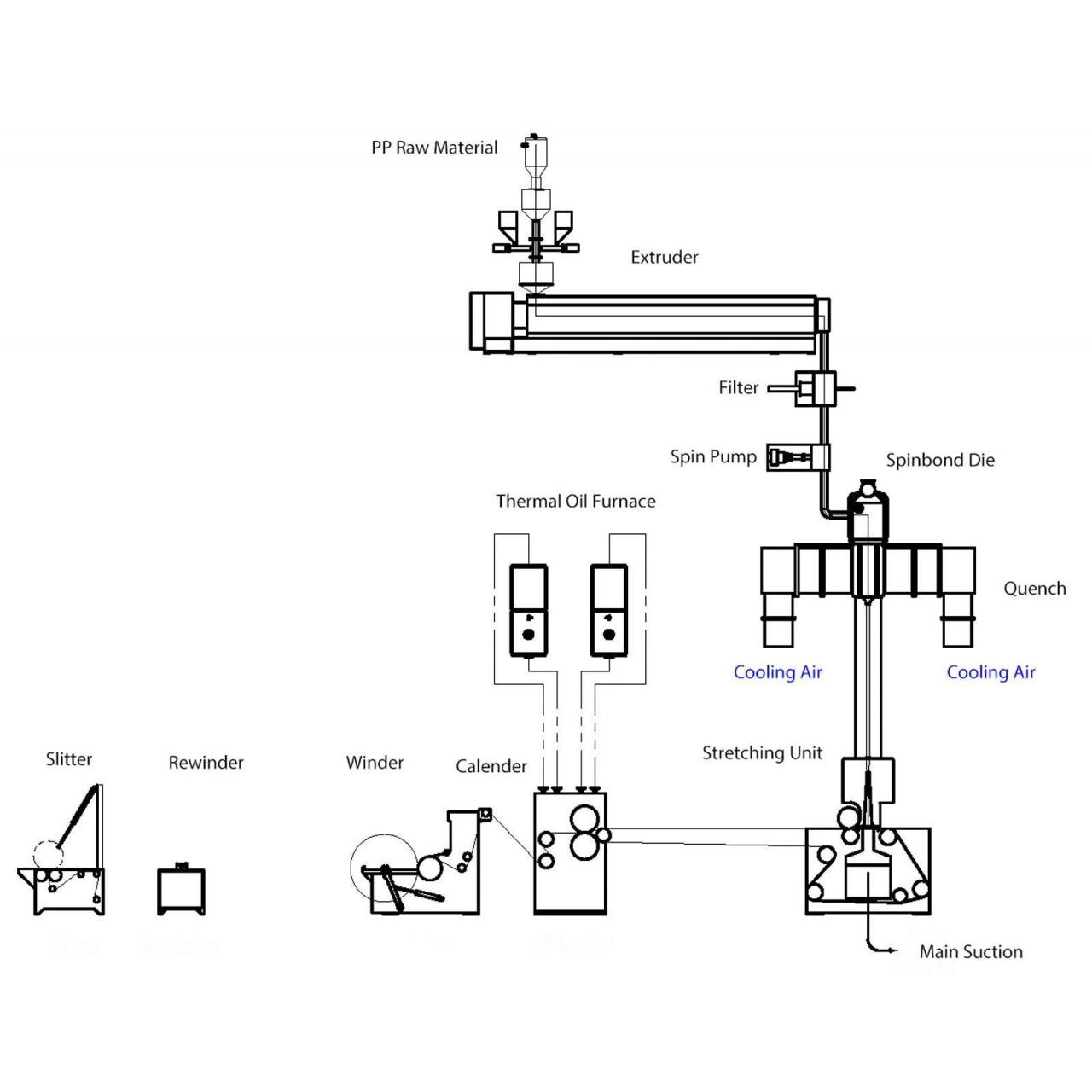 Single-Beam Spunbond Production Line (S)