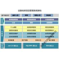 Quality Equipment Maintenance Project Management System for sale
